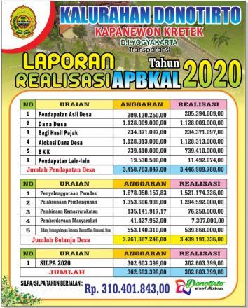 LAPORAN REALISASI PELAKSANAAN APBKAL 2020